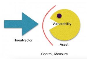 Threatvector